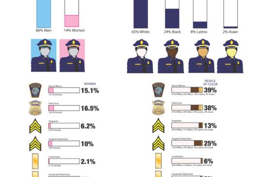Focus on Diversity: Boston Police Department = F