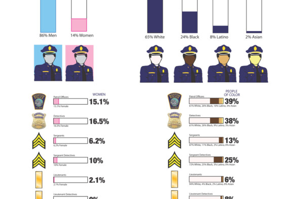 Focus on Diversity: Boston Police Department = F