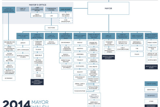 Mayor Marty Walsh Releases New City Organizational Chart
