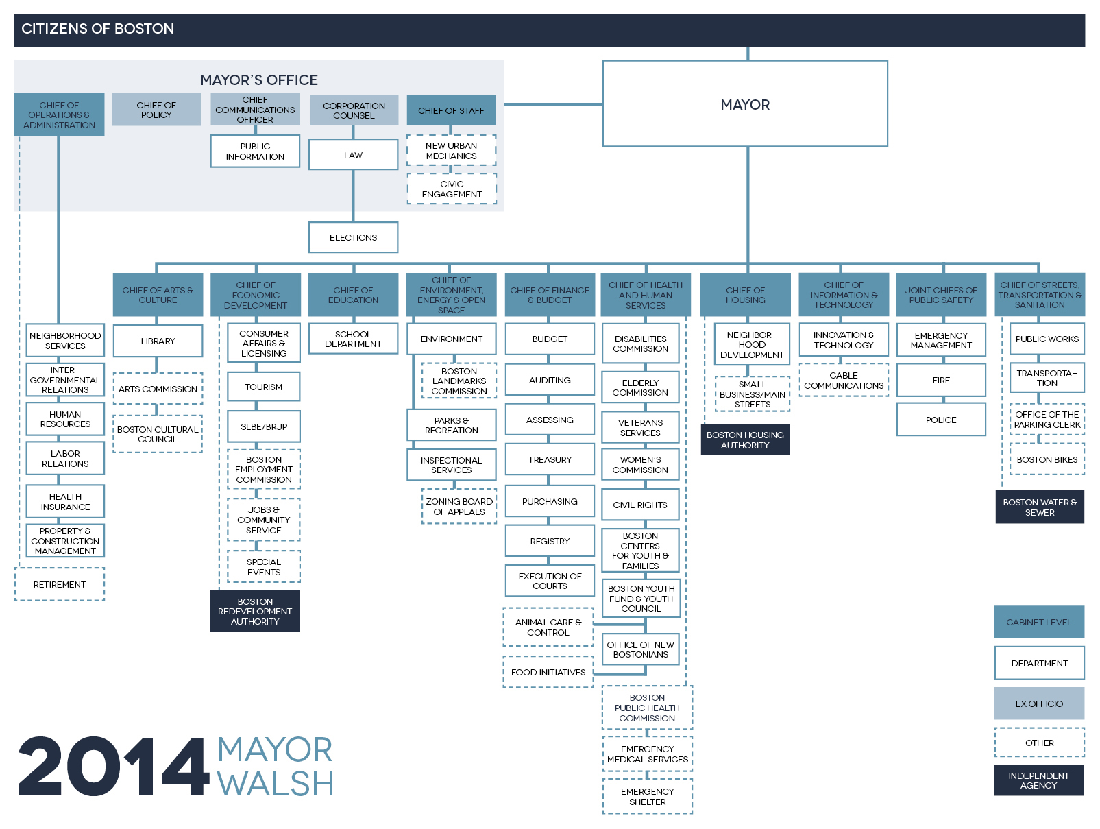 Mayor Marty Walsh Releases New City Organizational Chart ...