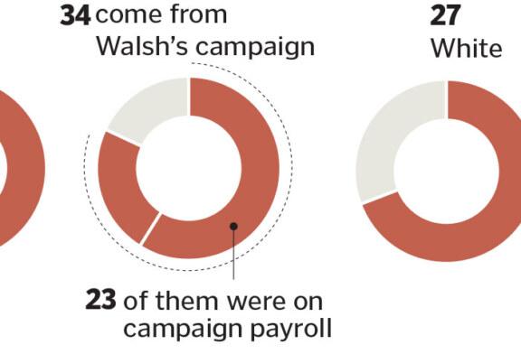 Globe: Mayor Walsh's hires haven't reflected city's diversity