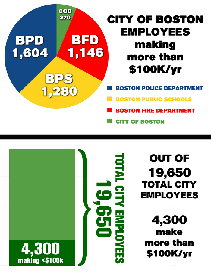 As the public data has been released from the City of Boston, several media  outlets have reported on the salary breakdown for the City of Boston.