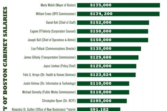City of Boston Cabinet Salary Chart