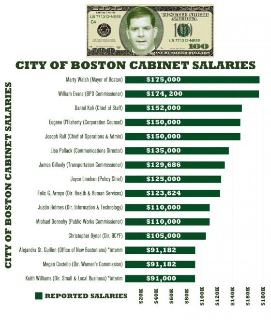 COB Salaries