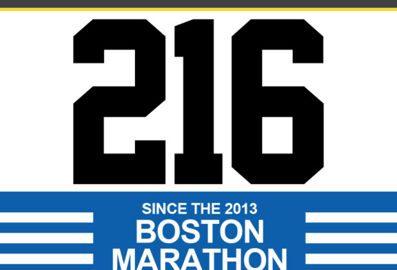 216 Shot since Boston Marathon