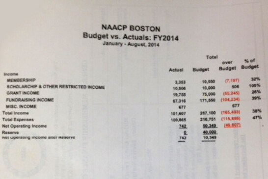 Boston NAACP September Financial Report